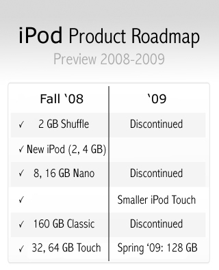 ipod_roadmap.jpg